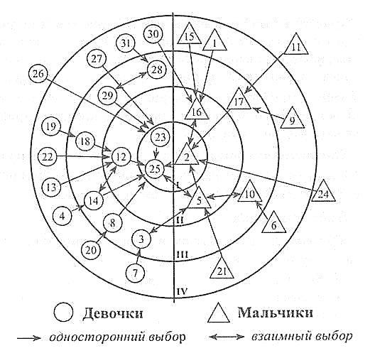 Социограмма