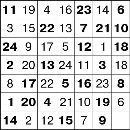 Таблица Шульте с несколькими выделенными жирным цифрами