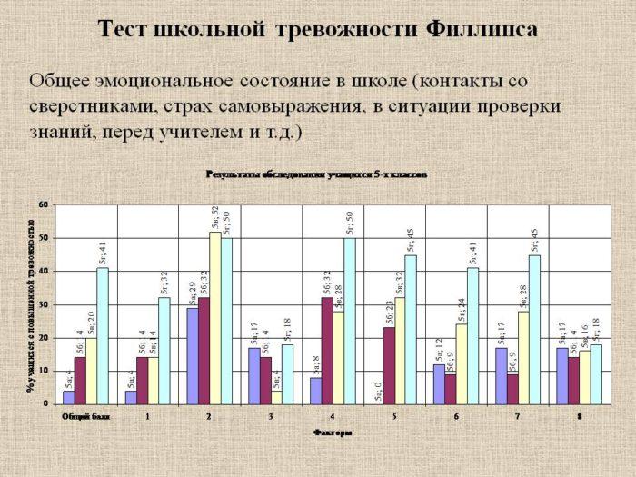 Графическое представление полученных результатов